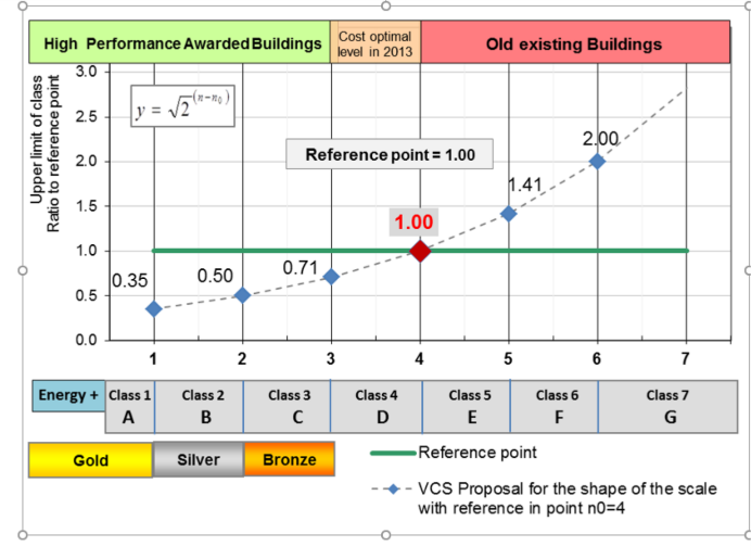 A common European Energy Performance Certificate is possible
