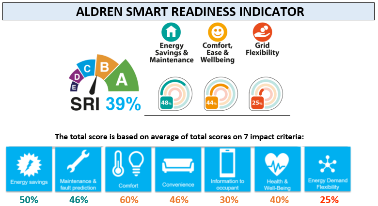 Smart Readiness Indicator for building – integration in the ALDREN EPC